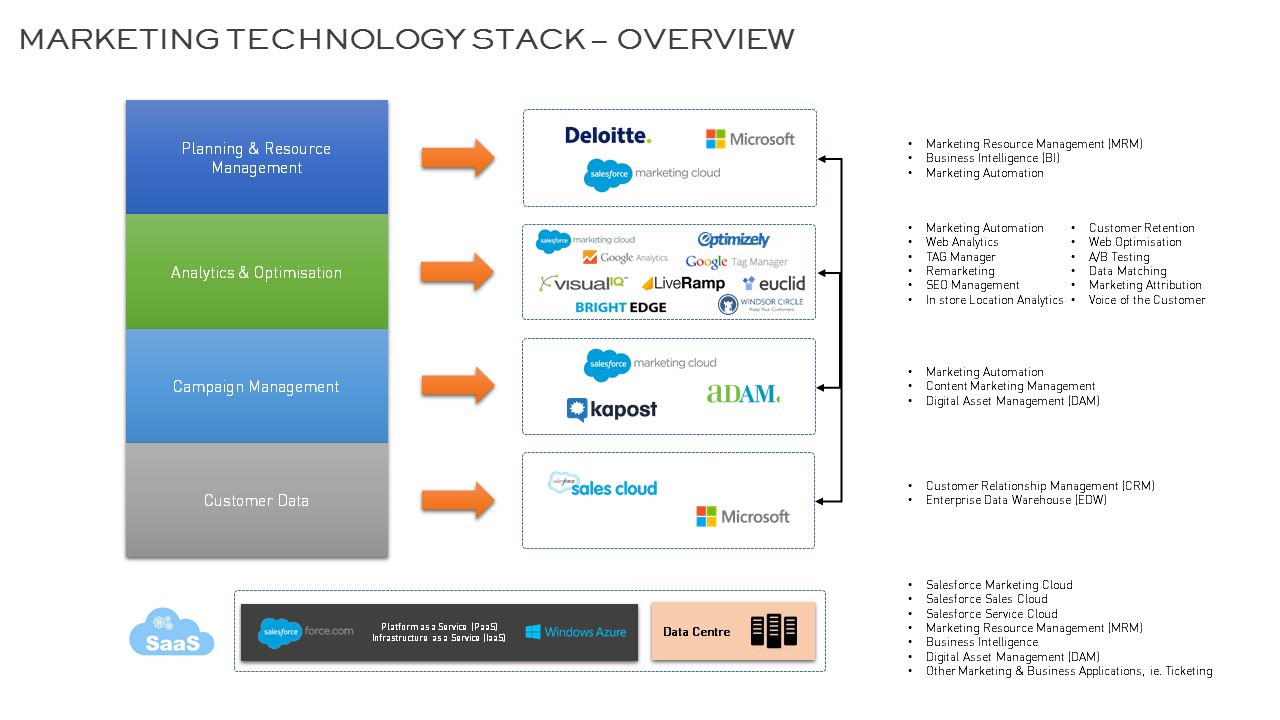 1*FACRhyxbZur49Hu2GvGLtg a long overdue conversation your marketing technology stack tech stack diagram at edmiracle.co