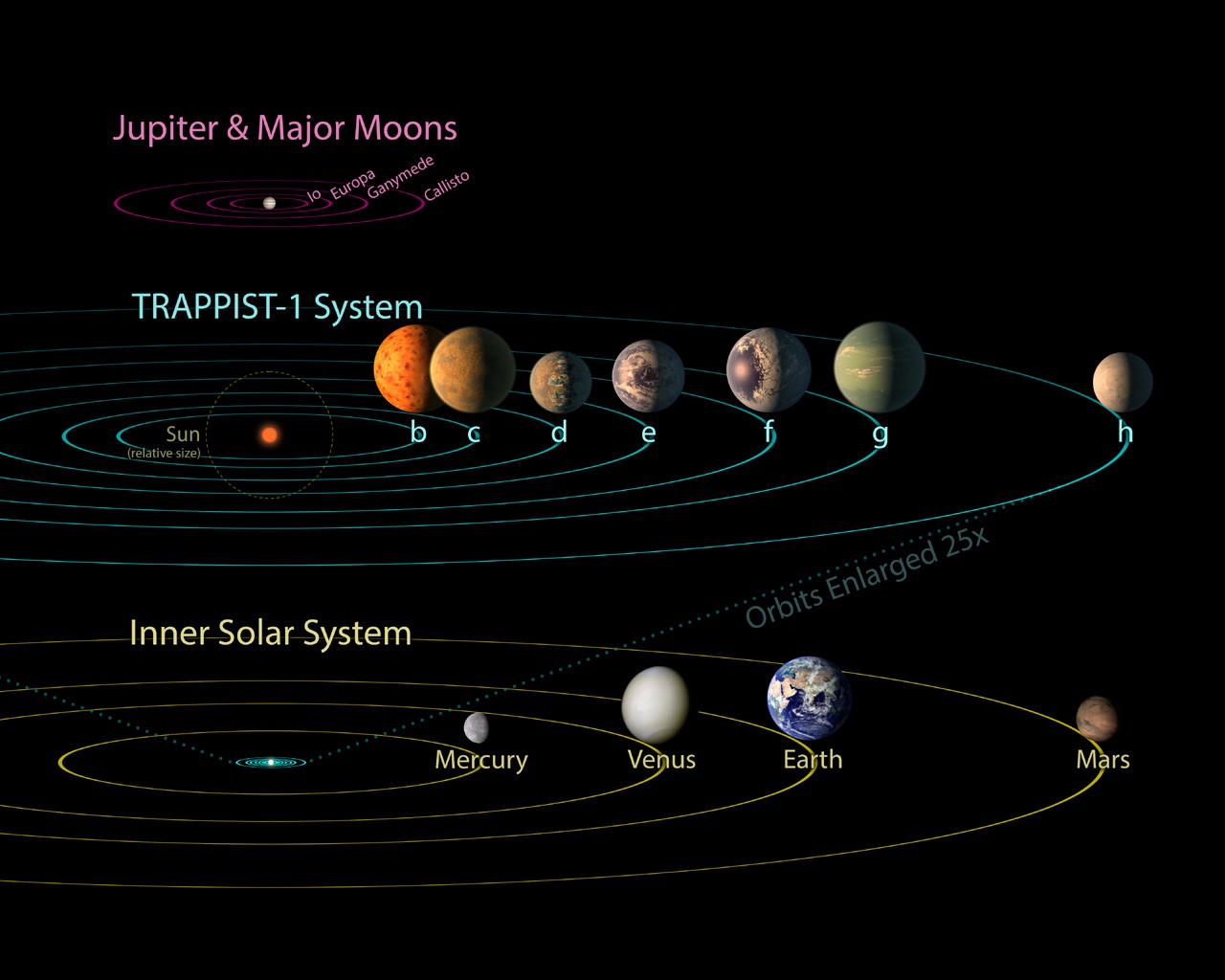 Excited about exoplanets lets take a tour of our own solar system httpsjplsaspaceimagesdetailspidpia21428 sciox Image collections