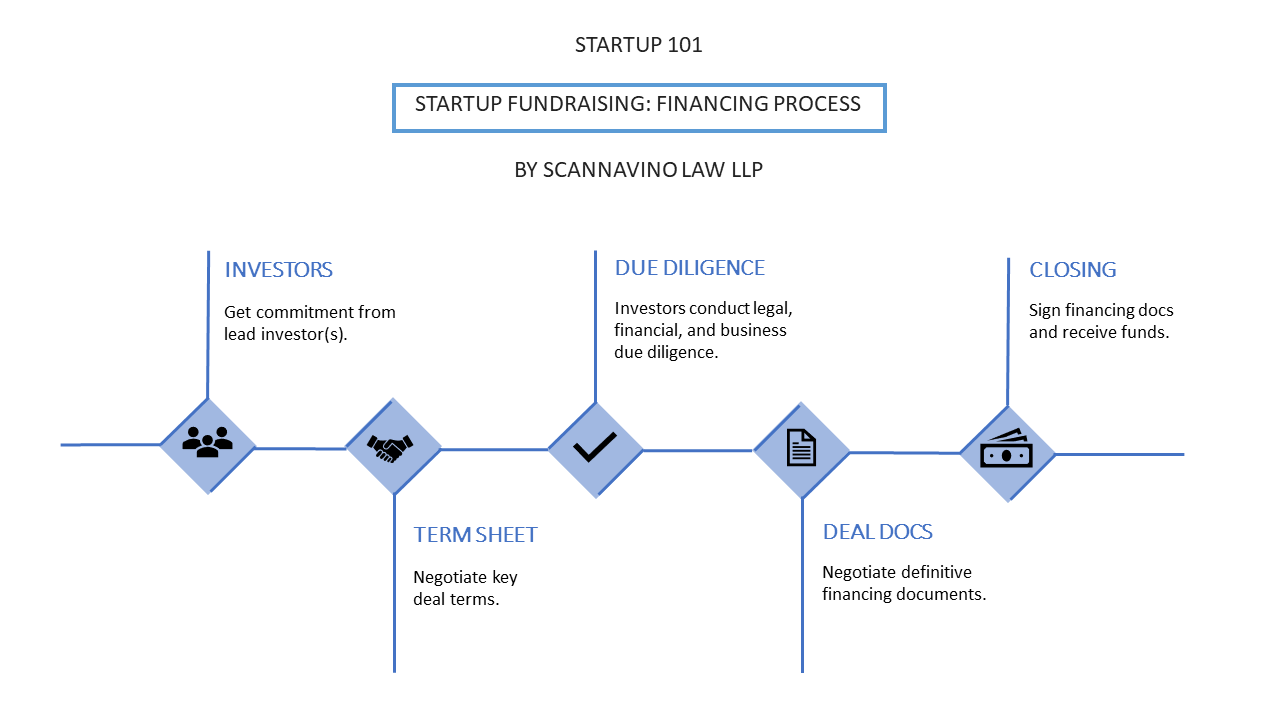 Startup Fundraising Financing Process Startup Law Decrypted Medium - Law docs