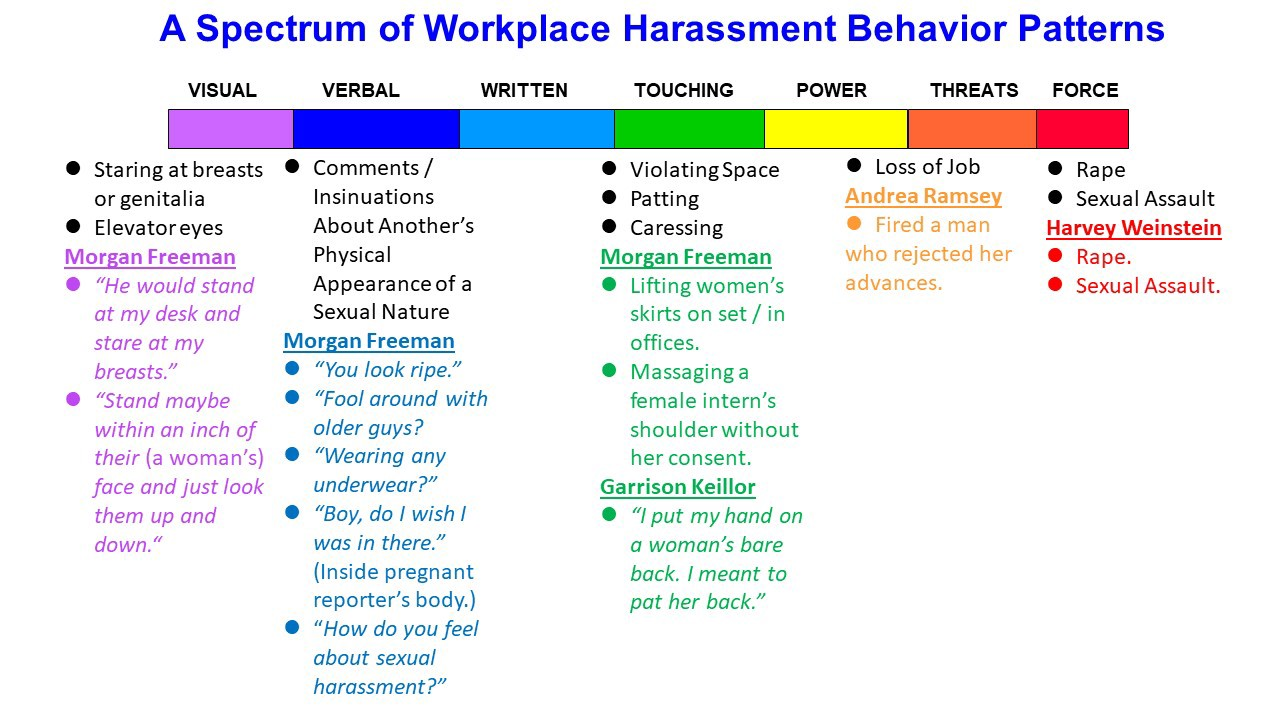 Workplace Harassment Examples And Intent Vs Impact Defined In