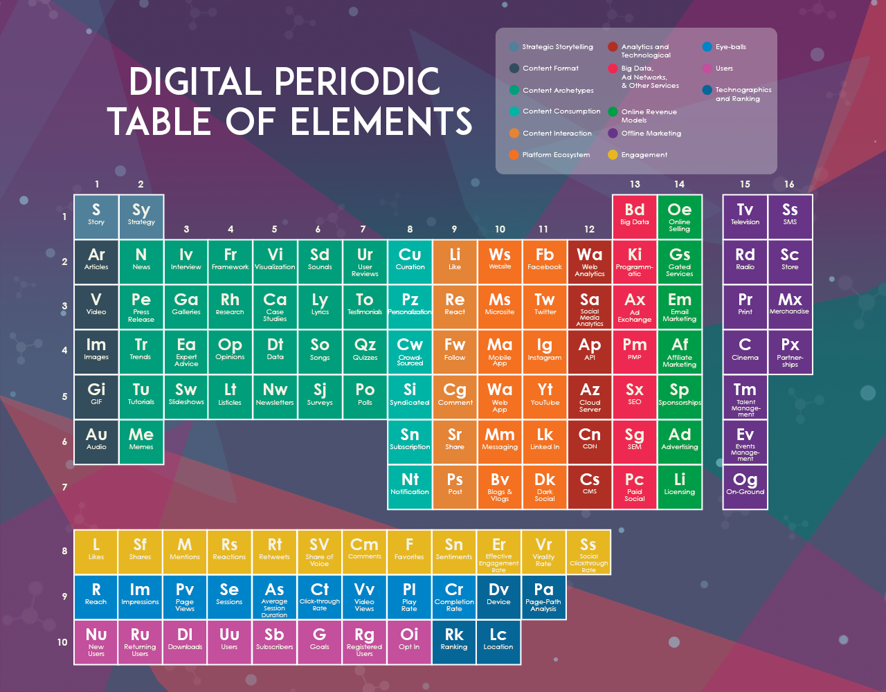 A discussion on the digital periodic table of elements table 1 digital periodic table of elements urtaz Gallery