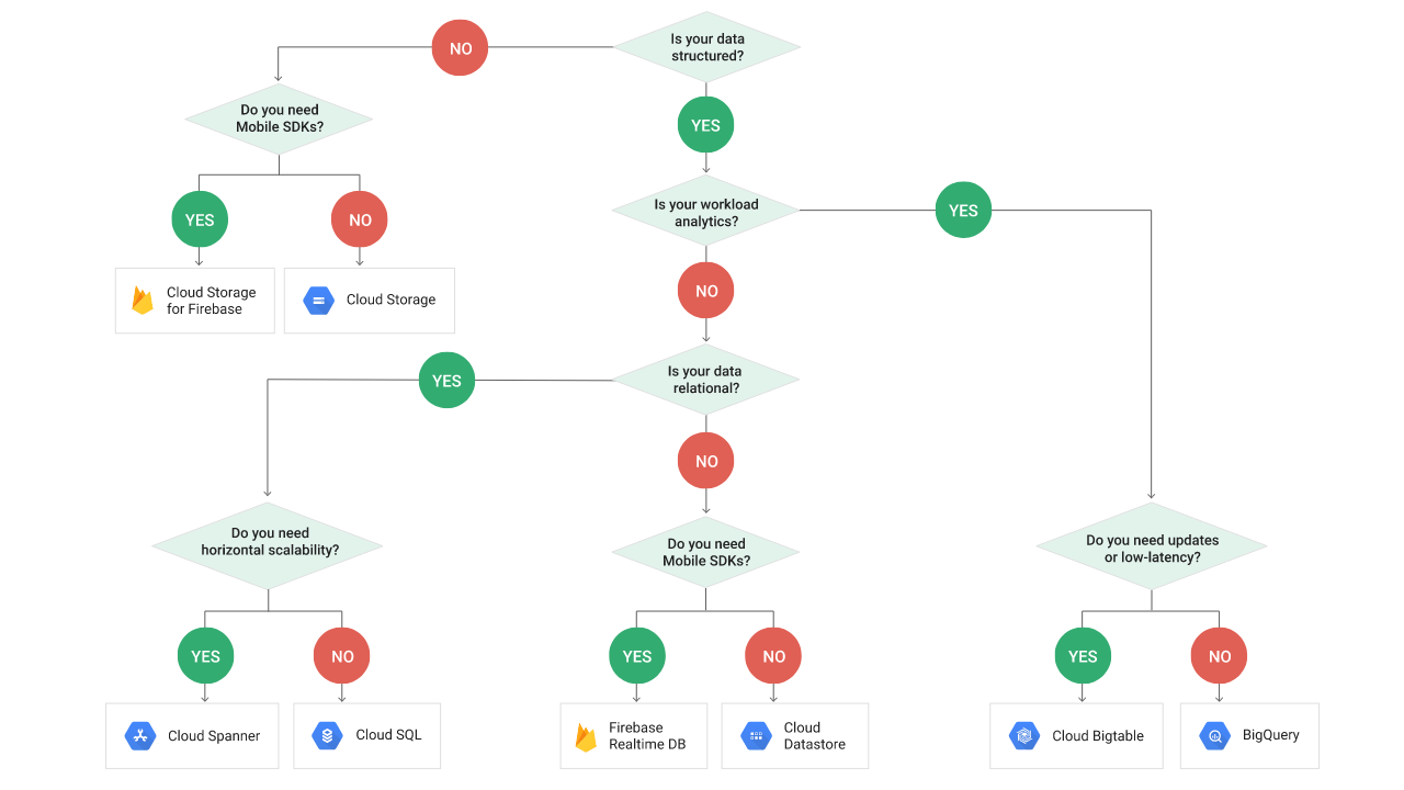 Google cloud architect exam study materials earl gay medium know this decision tree well and understand when to use what 1betcityfo Choice Image