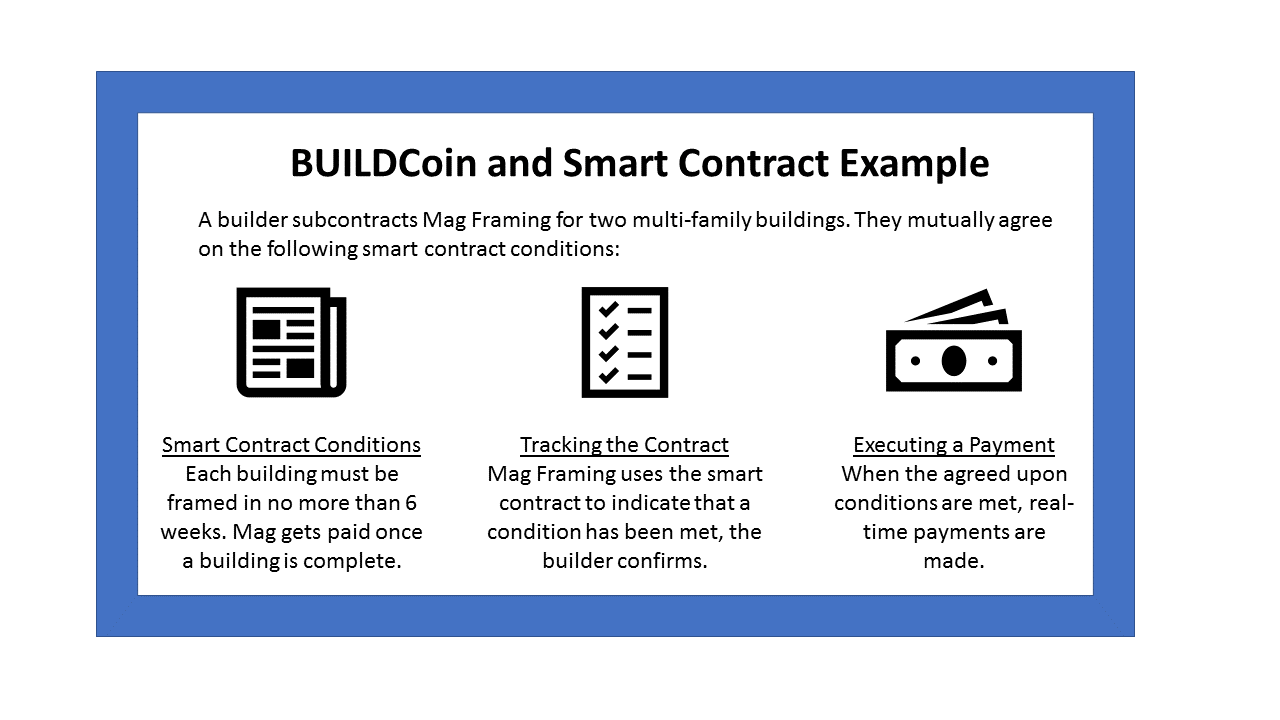 The Blockchain and Smart Contracts within the Construction Industry