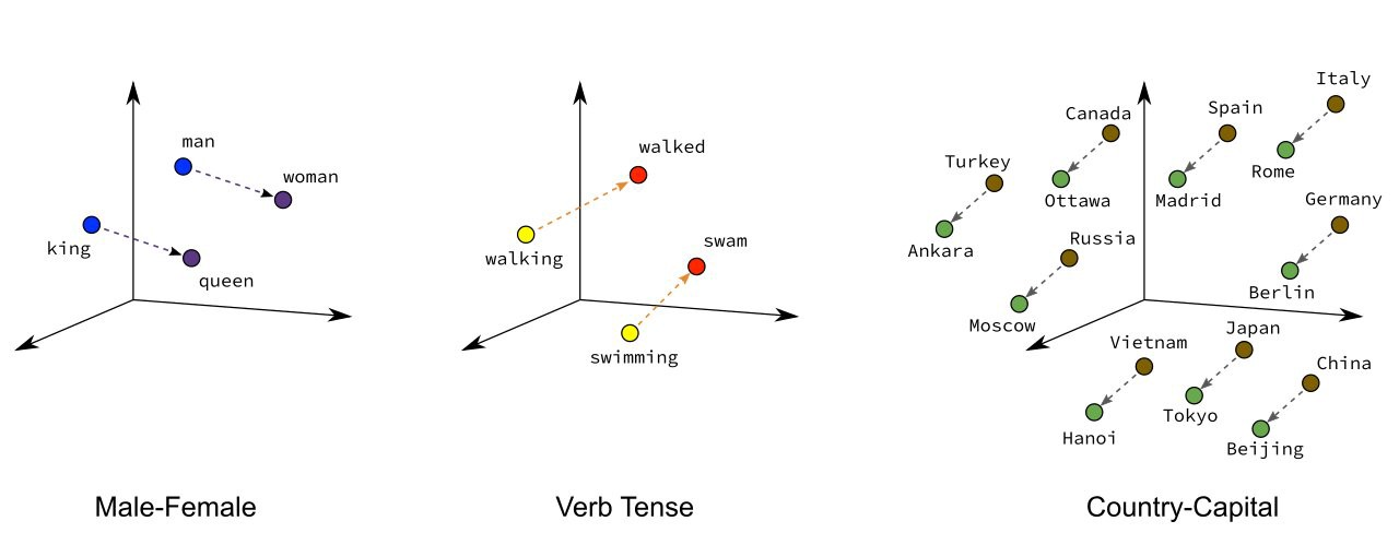 Legal Applications of Neural Word Embeddings