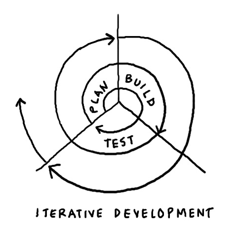 agile an awesome alternative gavin austin medium Resume Development Worksheet you can use agile s emphasis on iterative development and continuous improvement to expand your career