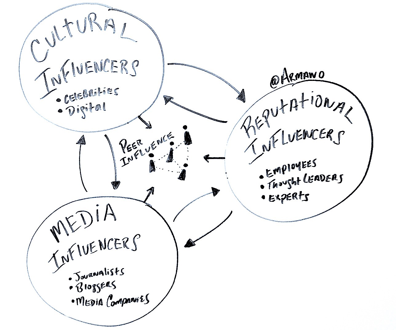 Influencer marketing diagram