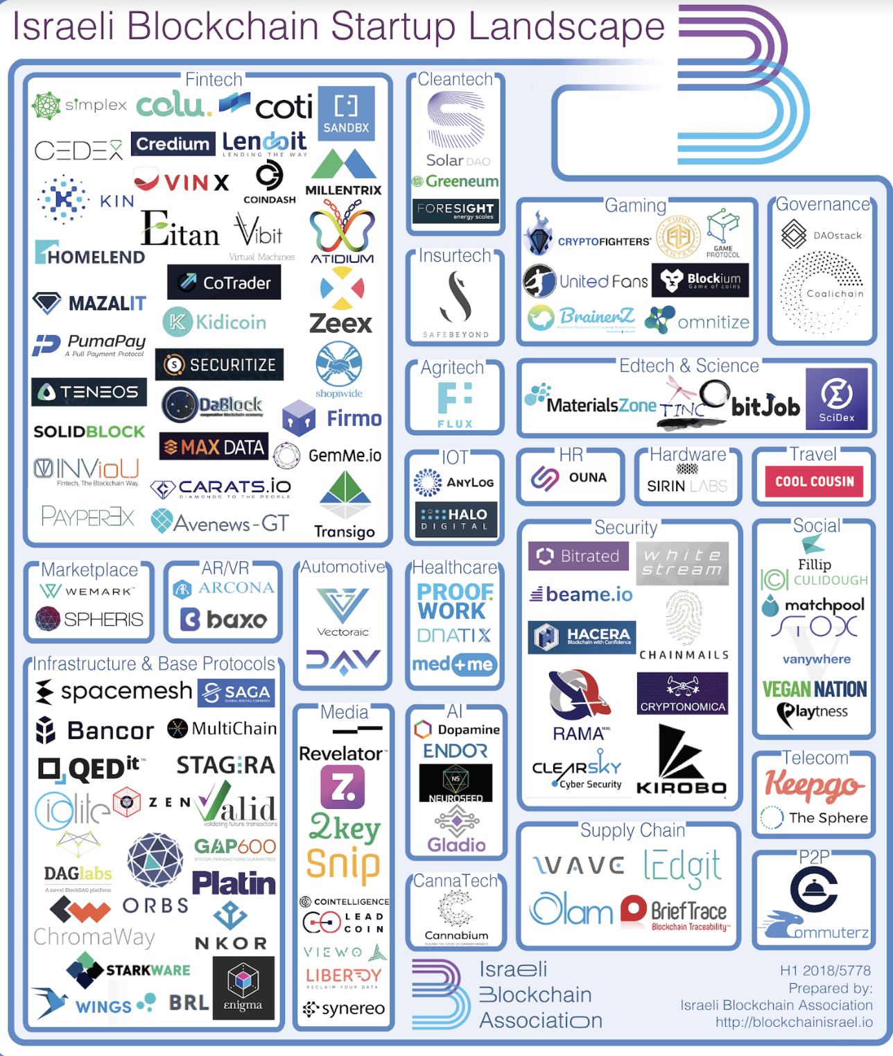 As a picture is worth a a thousand words, I'll let the graphic below speak  to the extraordinary level of activity in the Israeli Crypto ecosystem: