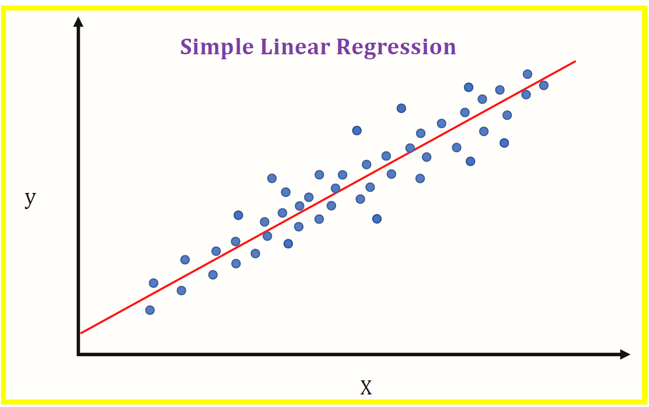 Linear Regression Basics for Absolute Beginners