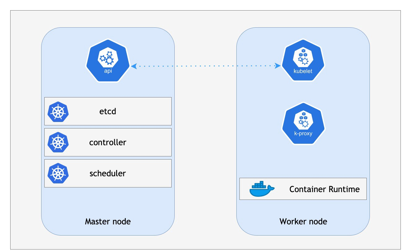 Kubernetes for Beginners—Part 01