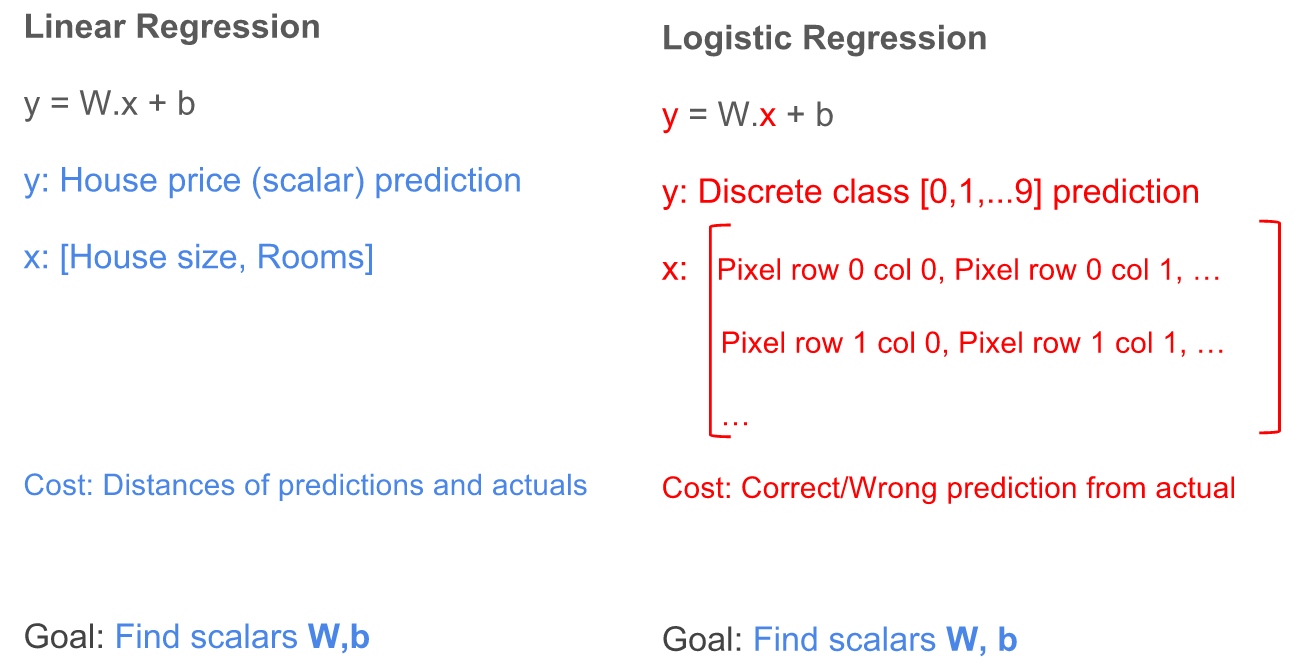 gentlest intro to tensorflow #4: logistic regression