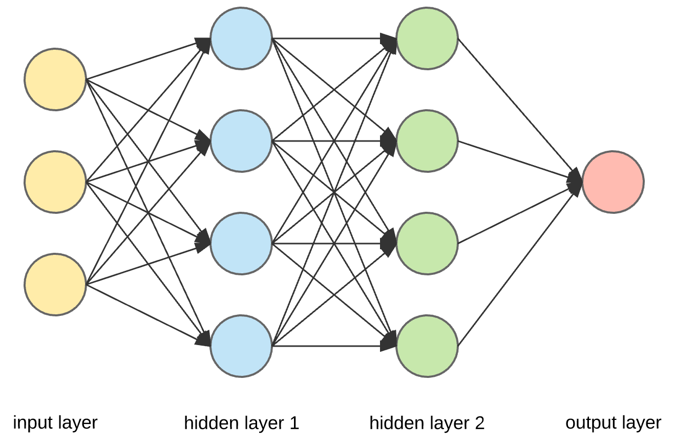 A Neural Network with Layers