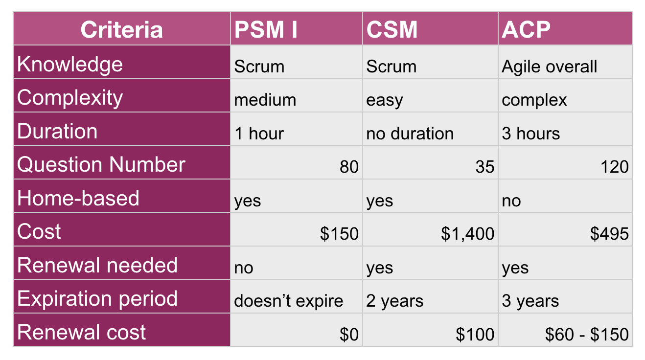 Scrum master certification what provider to choose relative comparison of the psm csm and acp certifications for the busy but not only people xflitez Images