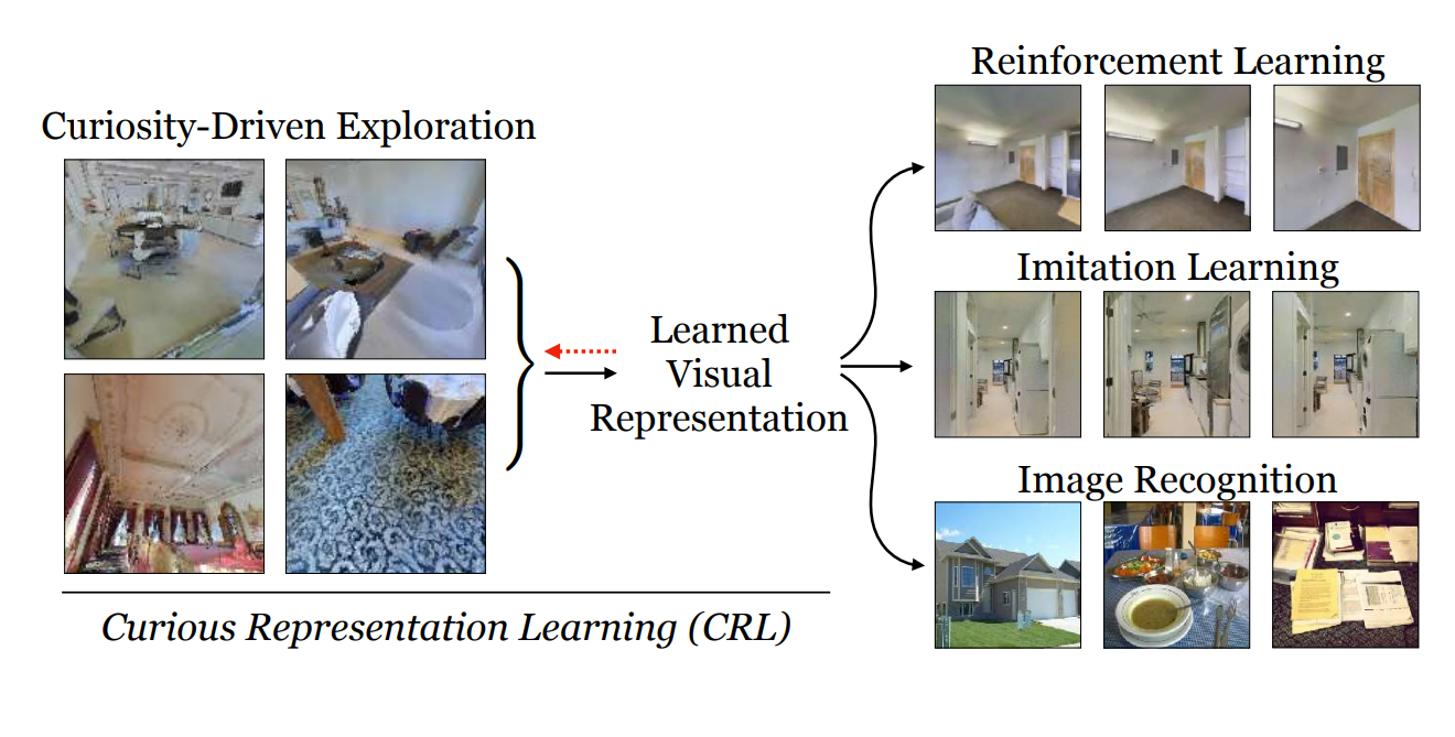 MIT & IBM 'Curiosity' Framework Explores Embodied Environments to Learn Task-Agnostic Visual…