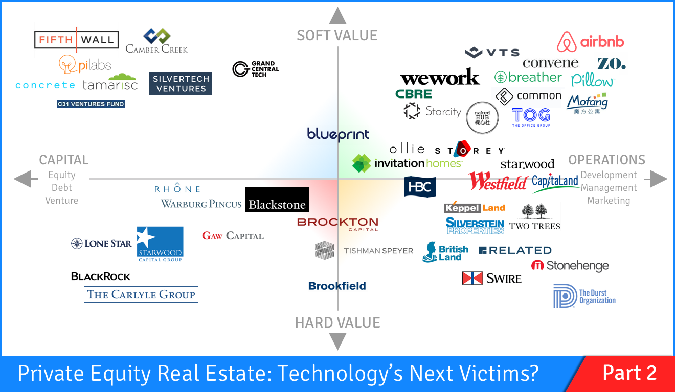Technology vs real estate private equity fights back part 2 funds are investing in technology companies in order to remain competitive and create new synergies malvernweather Image collections