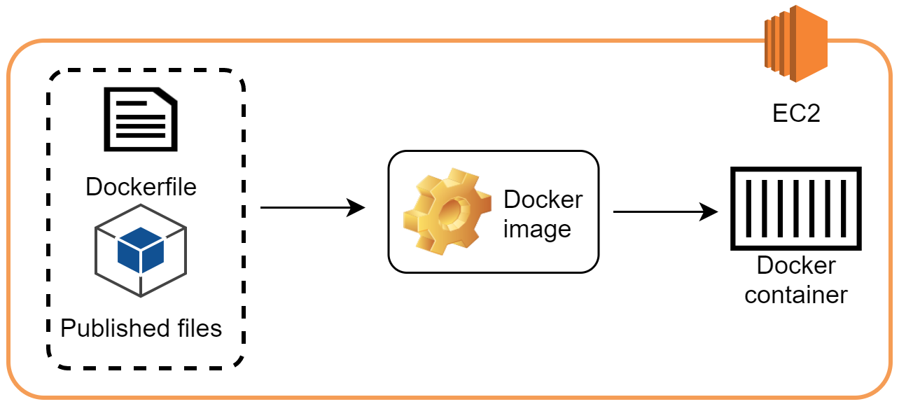 The steps to build a Docker container