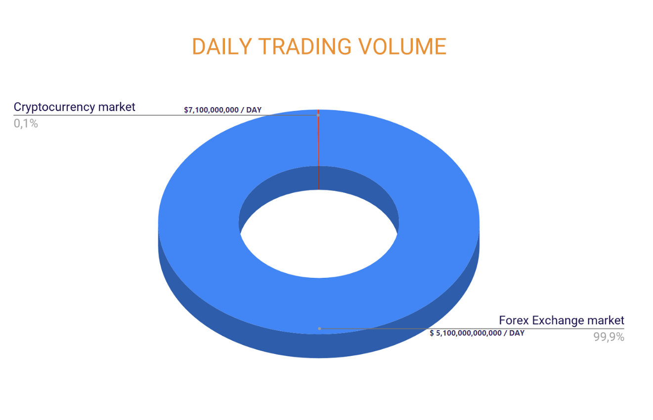 Our Recently Made Research Shows That Cryptocurrency Trading Daily Volume Is Around 7 100 000 Compare To Forex