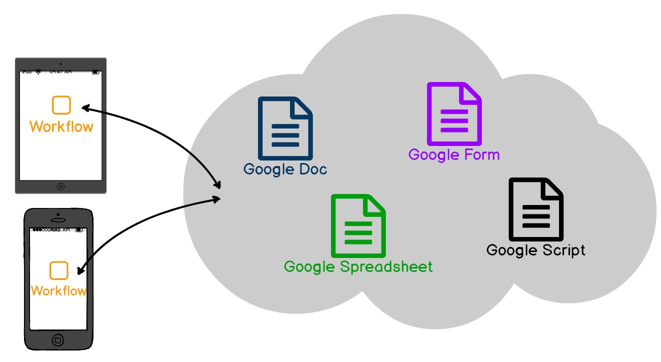 G Suite Microservices with Workflow and Google Apps Script