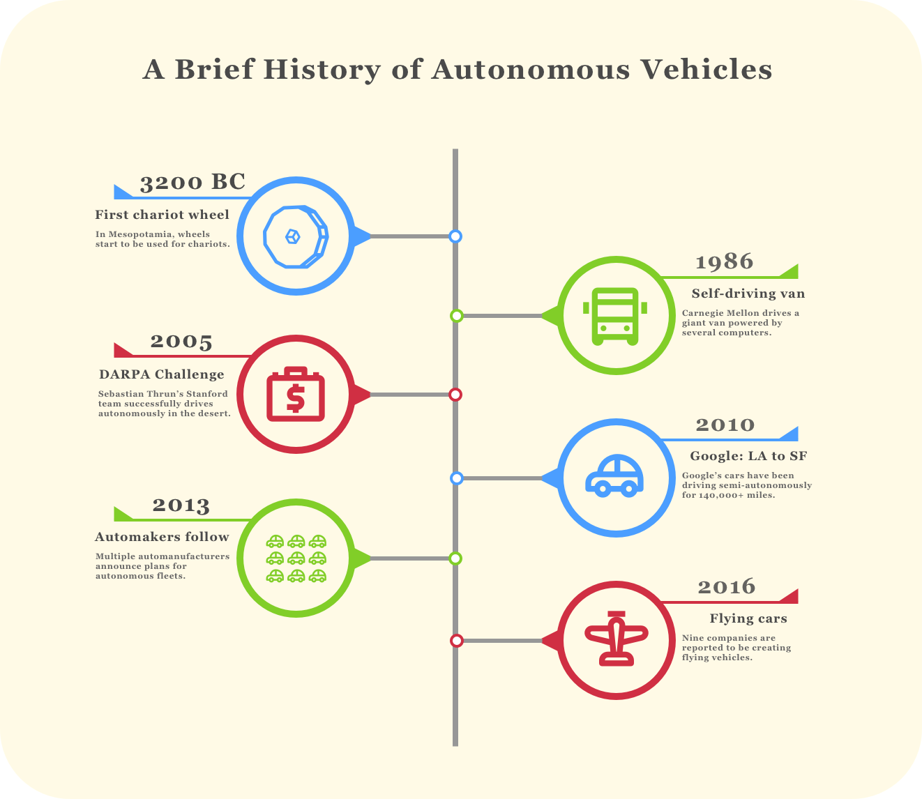 2017: The year for autonomous vehicles – Machine Learnings