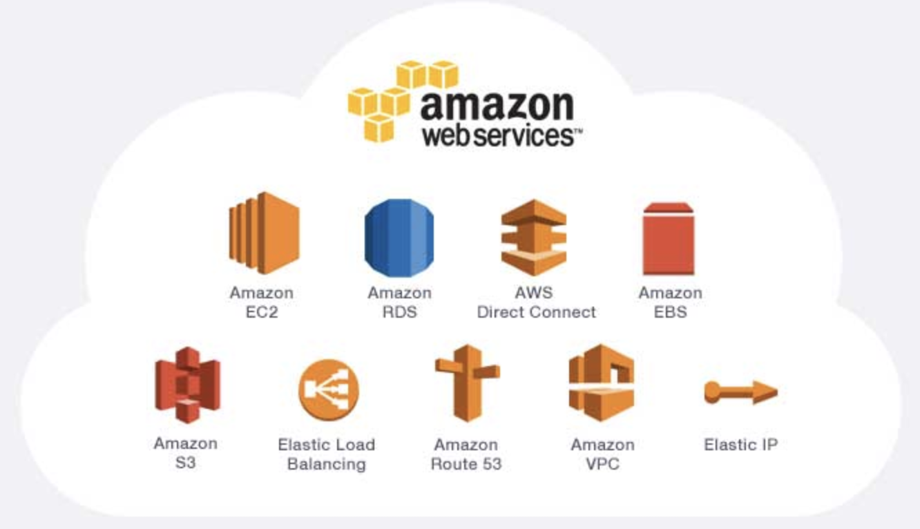 Intro To Amazon Web Services Aws Solution Architect Certification