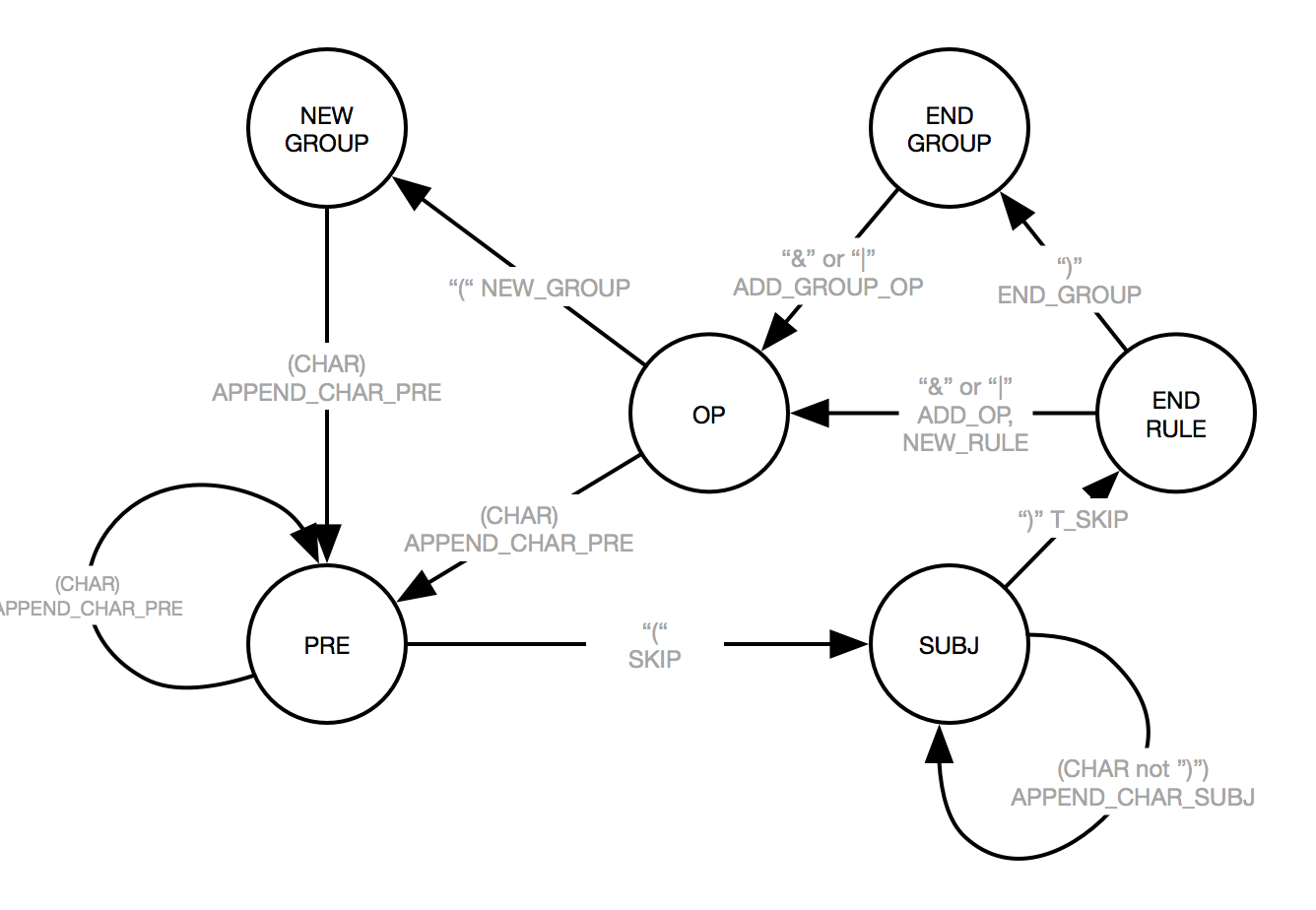 Wiring Diagram Database  How To Draw A State Diagram