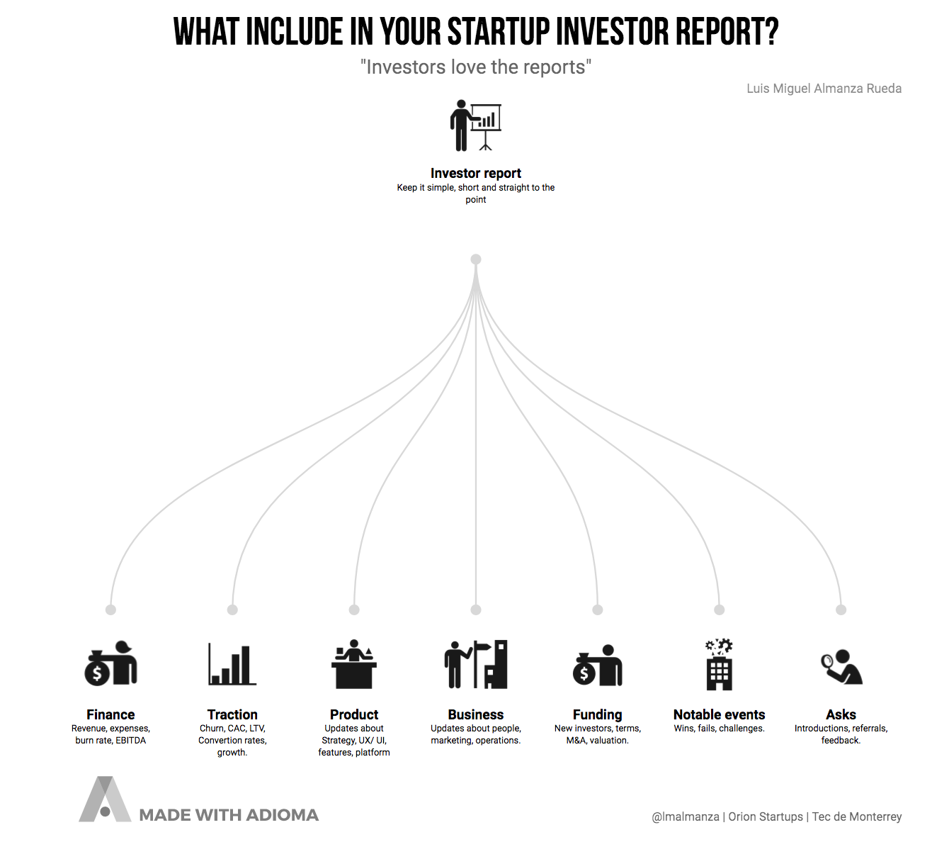 What Should You Include In Your Startup Investor Report