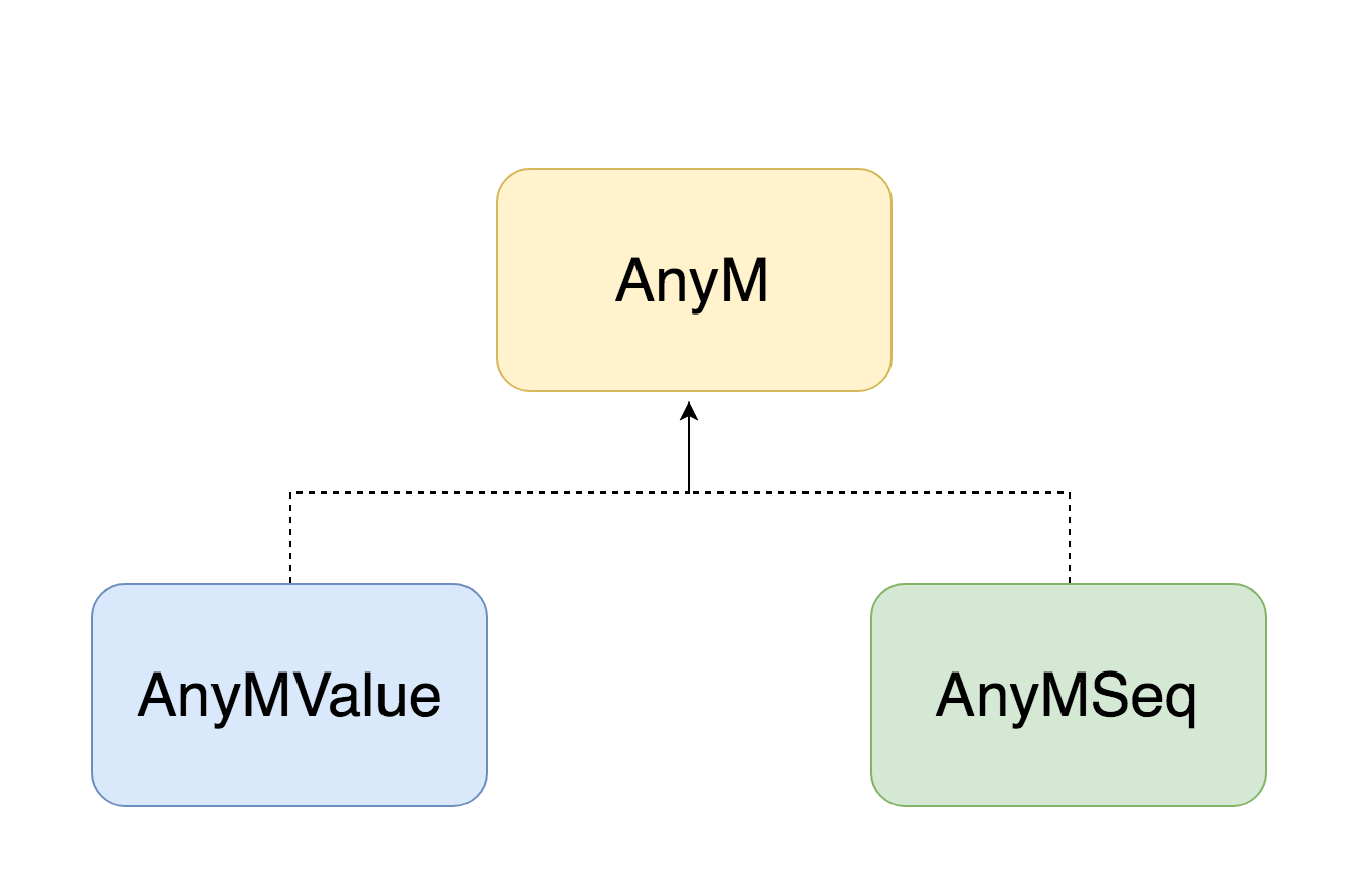 A Type Safe Java Monad Api Part I With Vavrs Future And Try