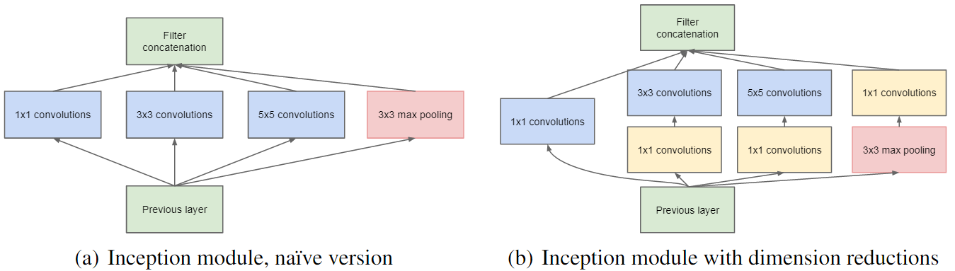 Understanding and coding inception module in keras becoming coding inception module using keras ccuart Choice Image