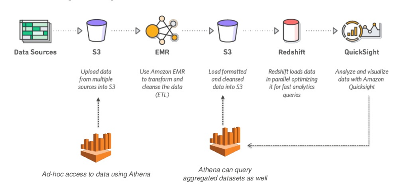 9 Things to Consider When Considering Amazon Athena - DZone Database