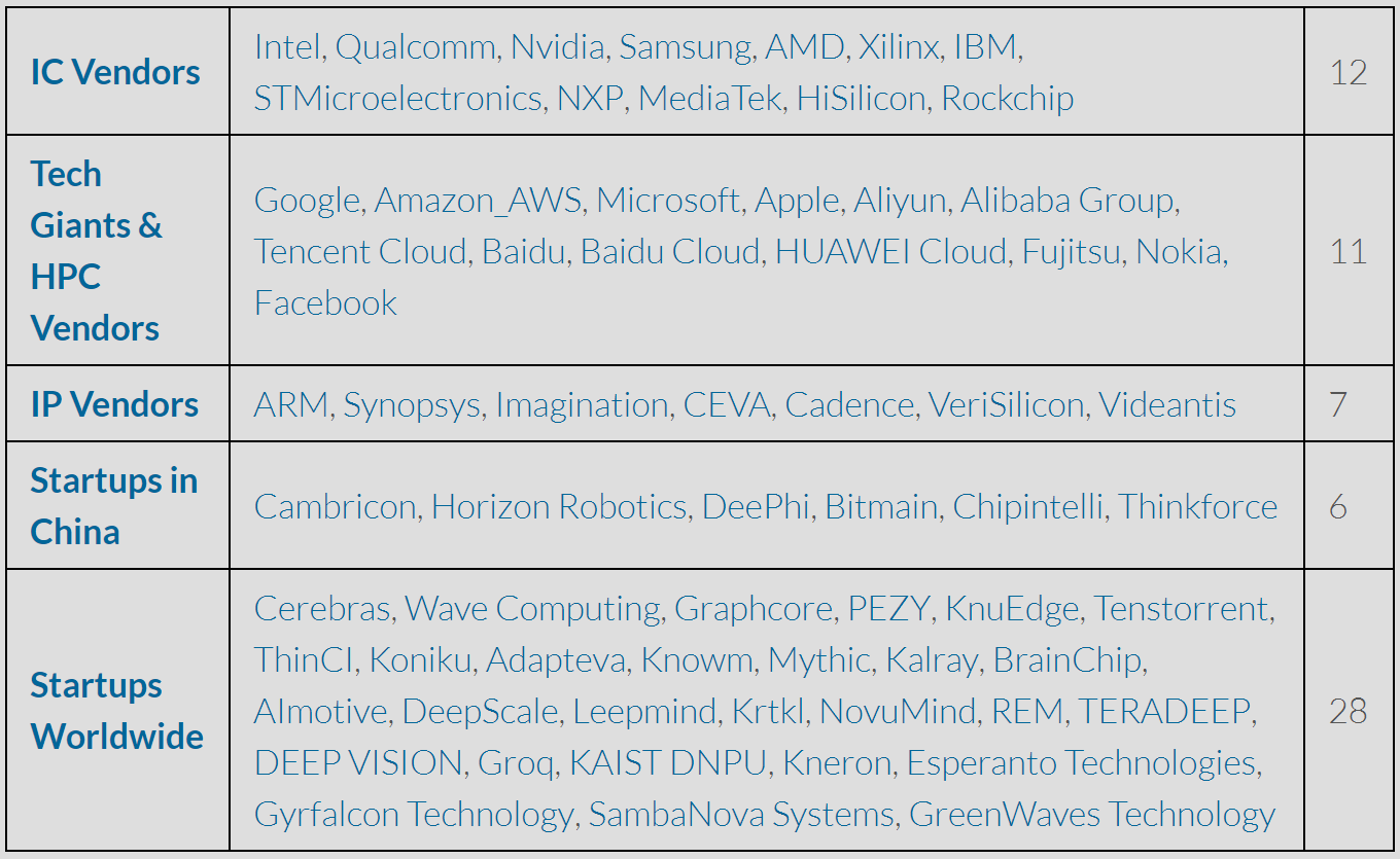 A List Of Chip Ip For Deep Learning Shan Tang Medium Circuit Or The Drivers Themselves Here Is Its From Silicon Machine Especially Technology Driving Evolution Artificial Intelligence Ai At Beginning Has