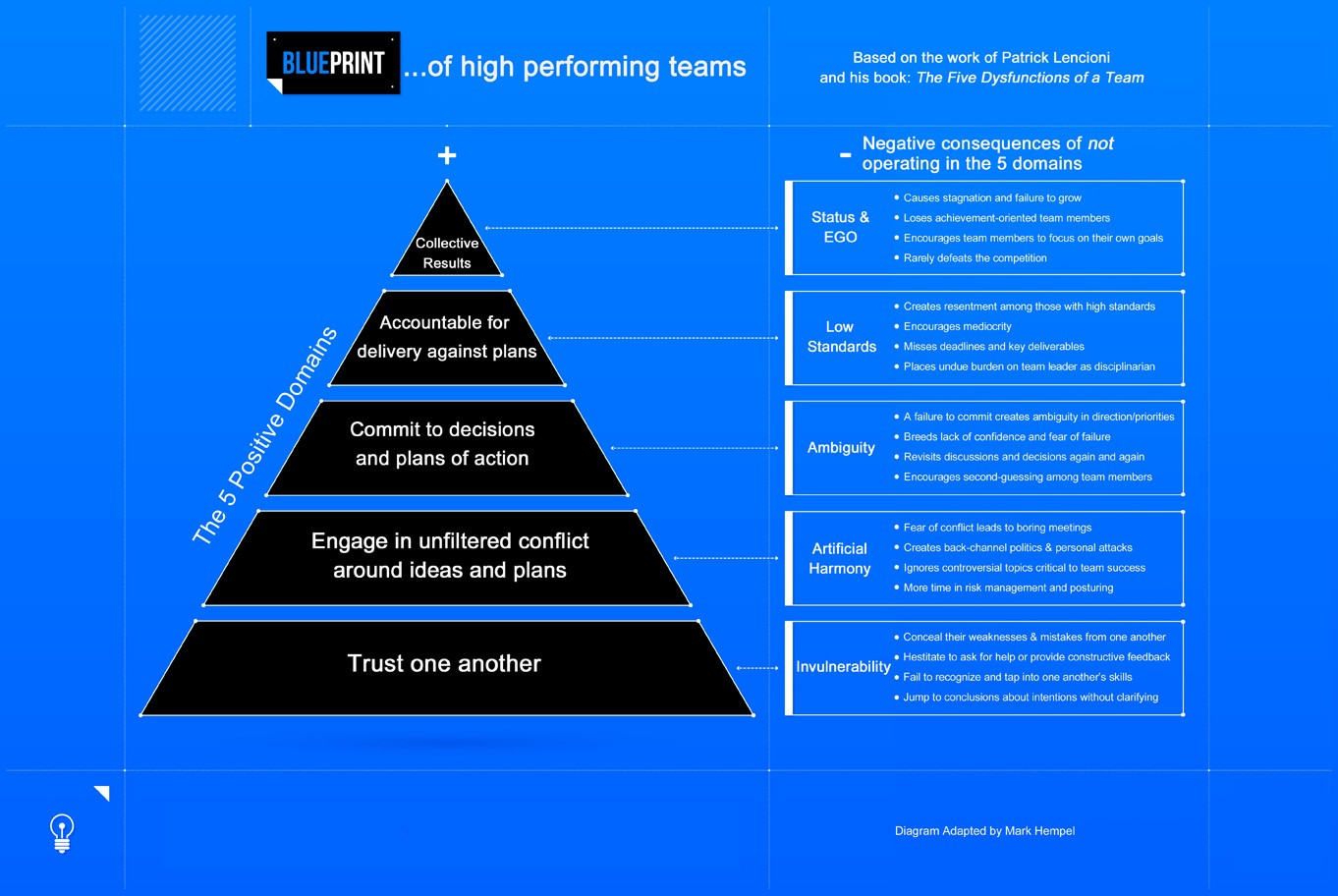 The blueprint of high performing teams mark hempel medium malvernweather Image collections