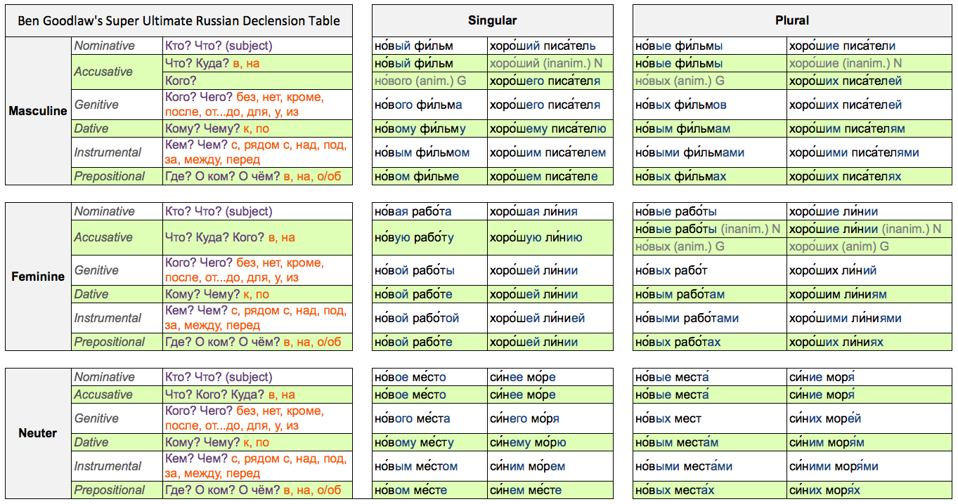 What is called declension in Russian Declination of nouns