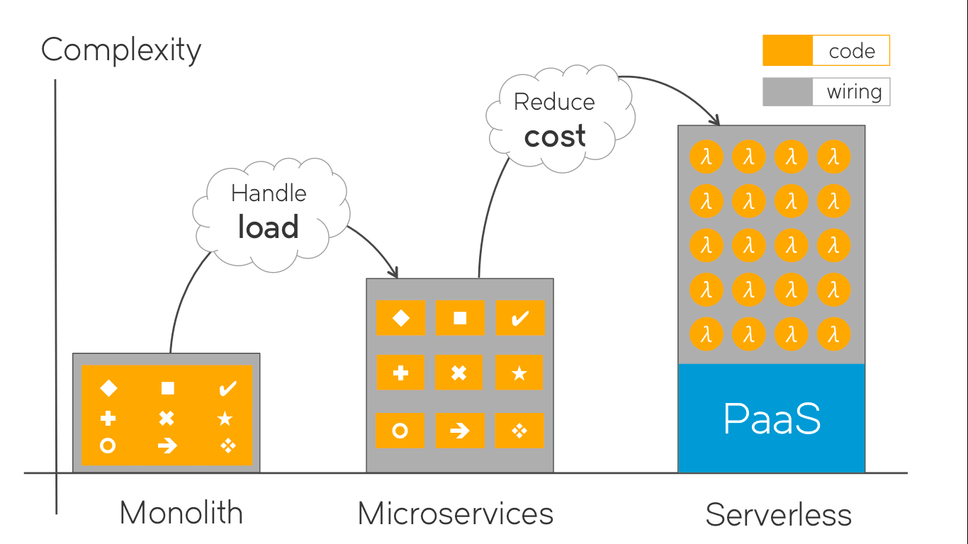 serverless architecture vs microservices Complexity
