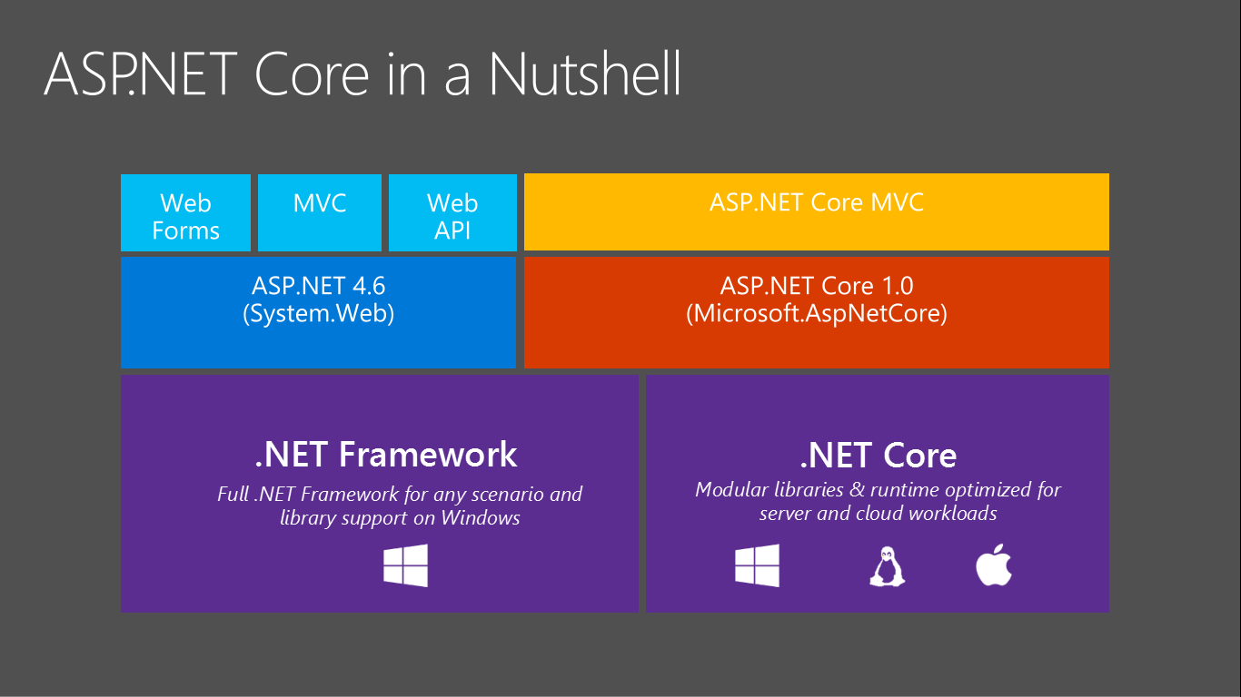 How to create web api in asp net core mvc using entity - How To Create Web Api In Asp Net Core Mvc Using Entity 34