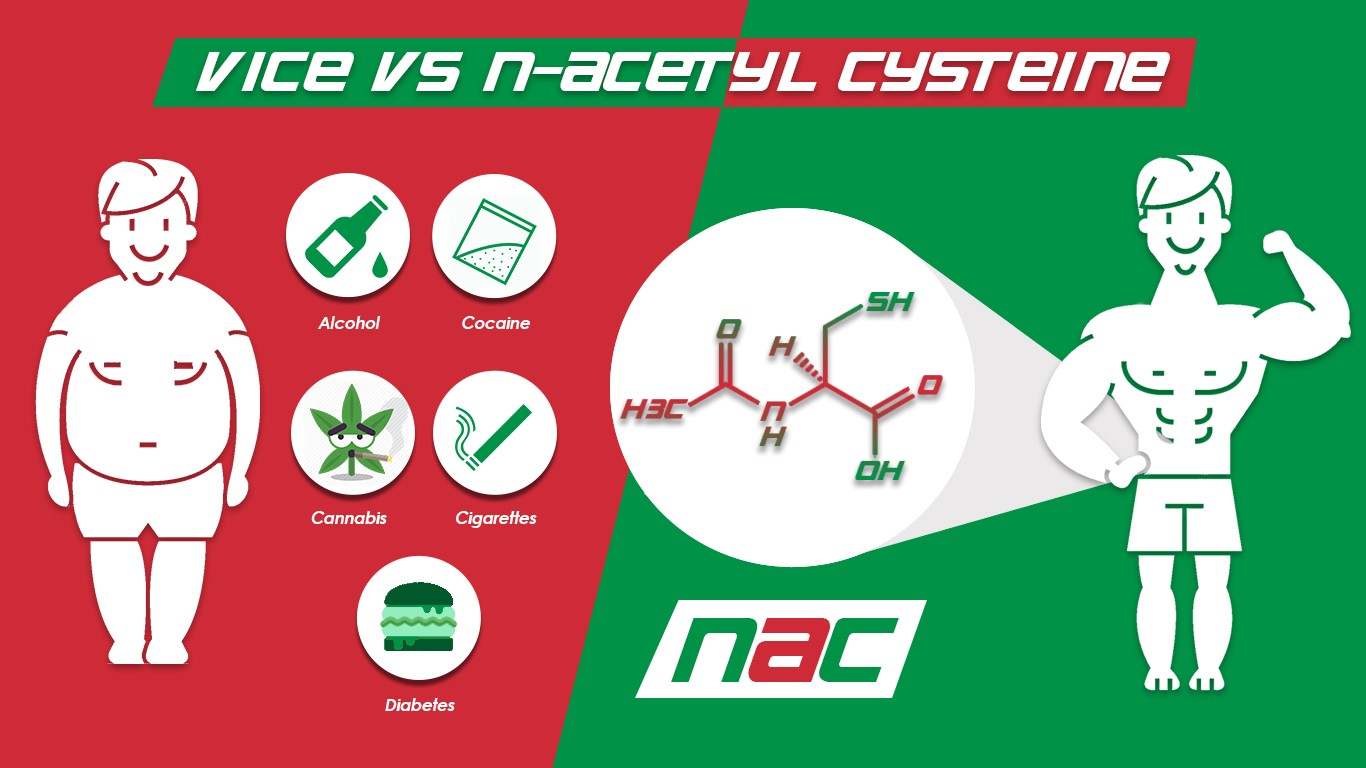 N Acetyl Cysteine A Biohack For Those Who Have Succumbed To Vice