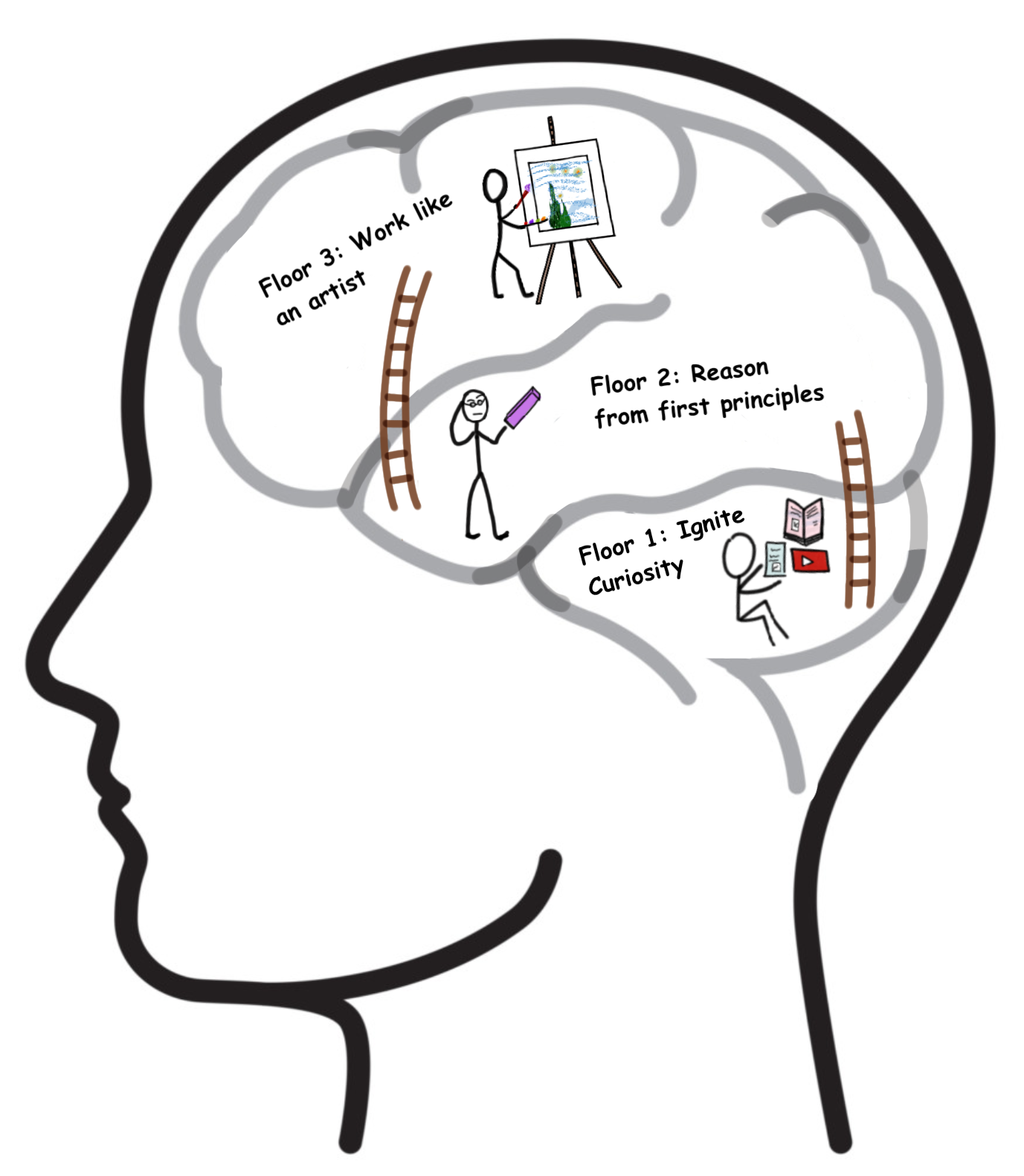 Inside the mind of a Creative-Product-Leader