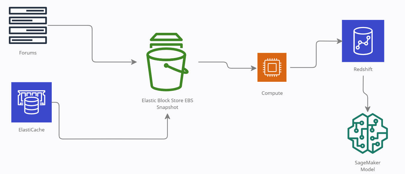 Diving Into Data Pipelines