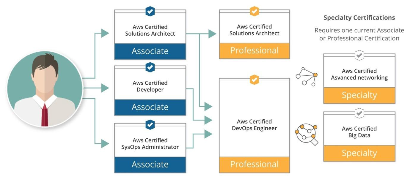 Aws Training Certification And Course Fees Structure