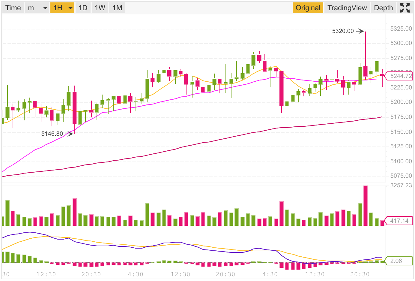 Cryptocurrency Charts using TradingView and TradingVue – Javascript
