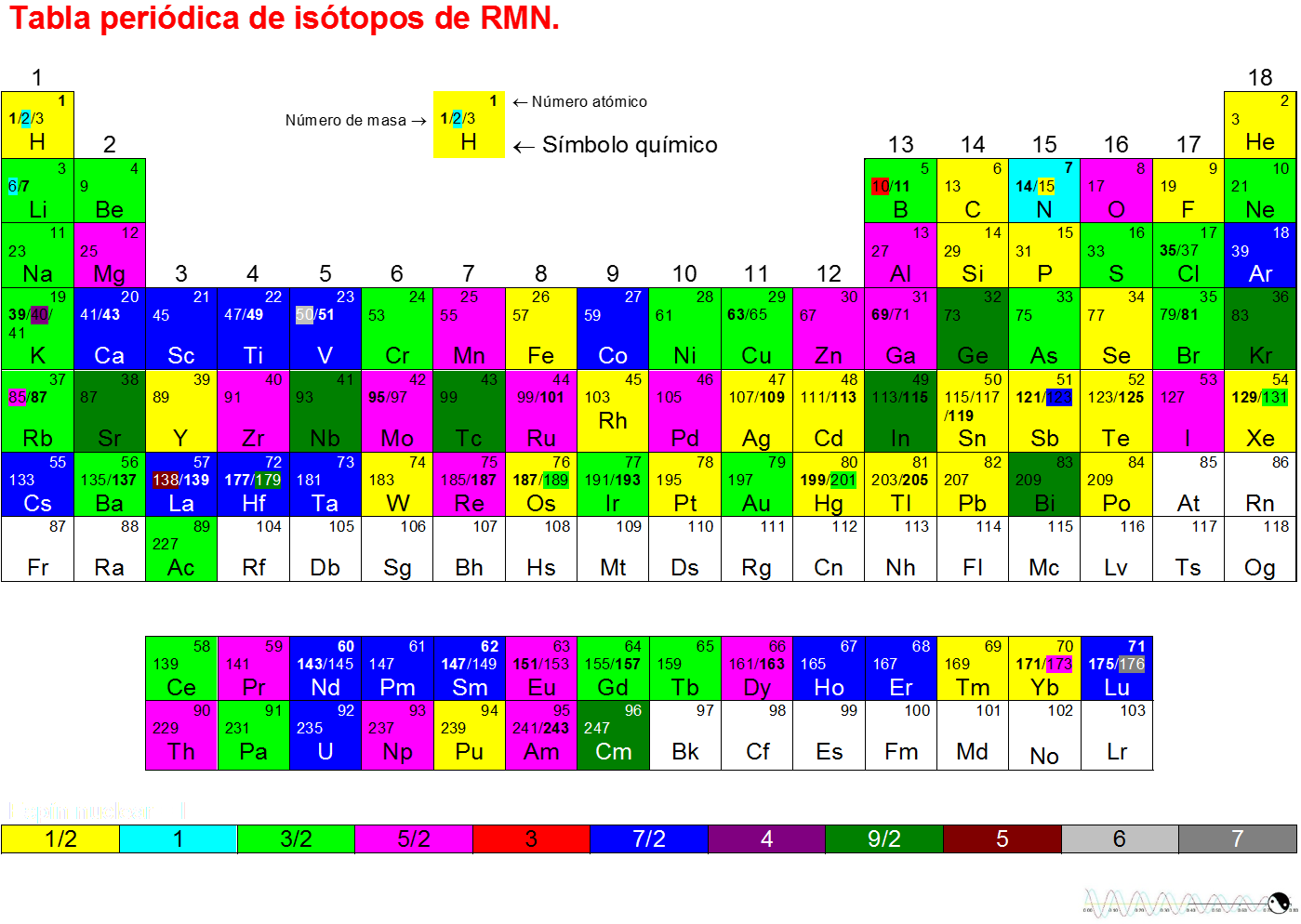 Tabla peridica de istopos utilizados en resonancia magntica nuclear urtaz Image collections