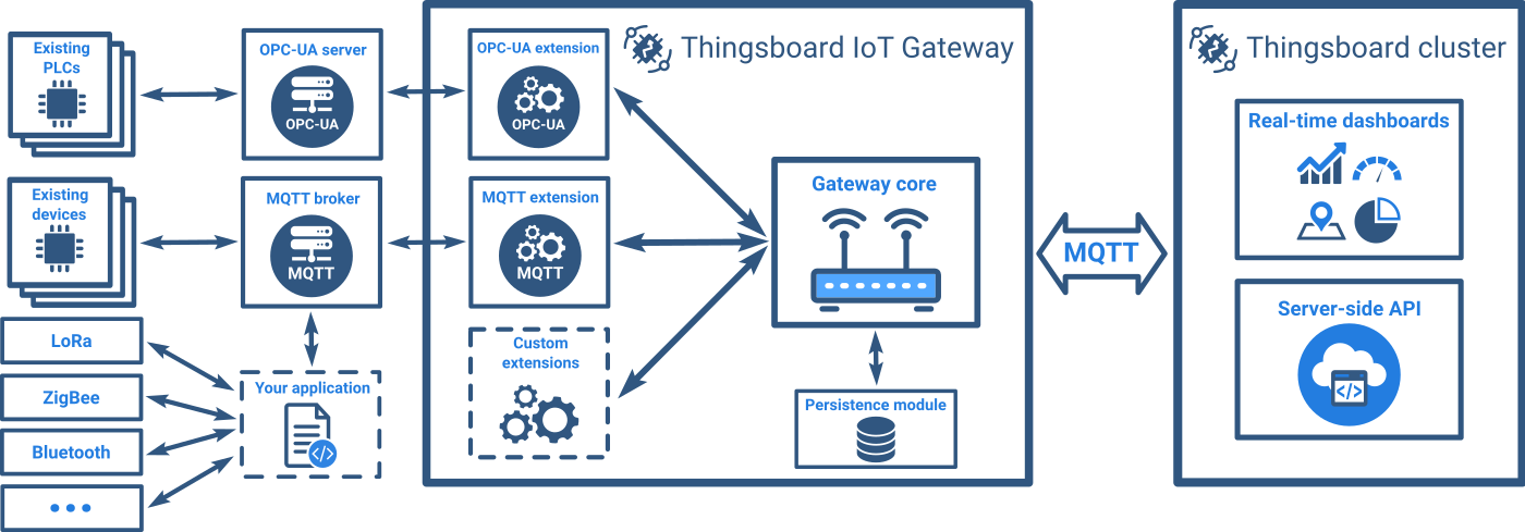 Introducing the thingsboard open source iot gateway as a separate open source project that will allow us to bridge the platform api to literally any device the data flow diagram is attached ccuart Choice Image