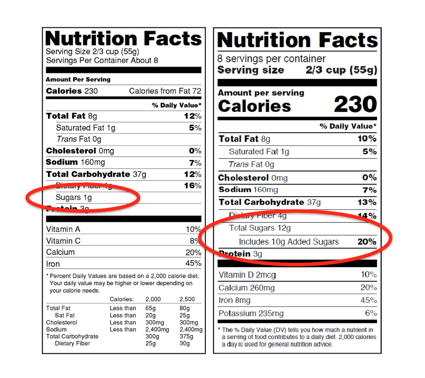 New labeling rules from the FDA will require all sugars contained in foods to be identified as well as their overall percentage of total ingredients.