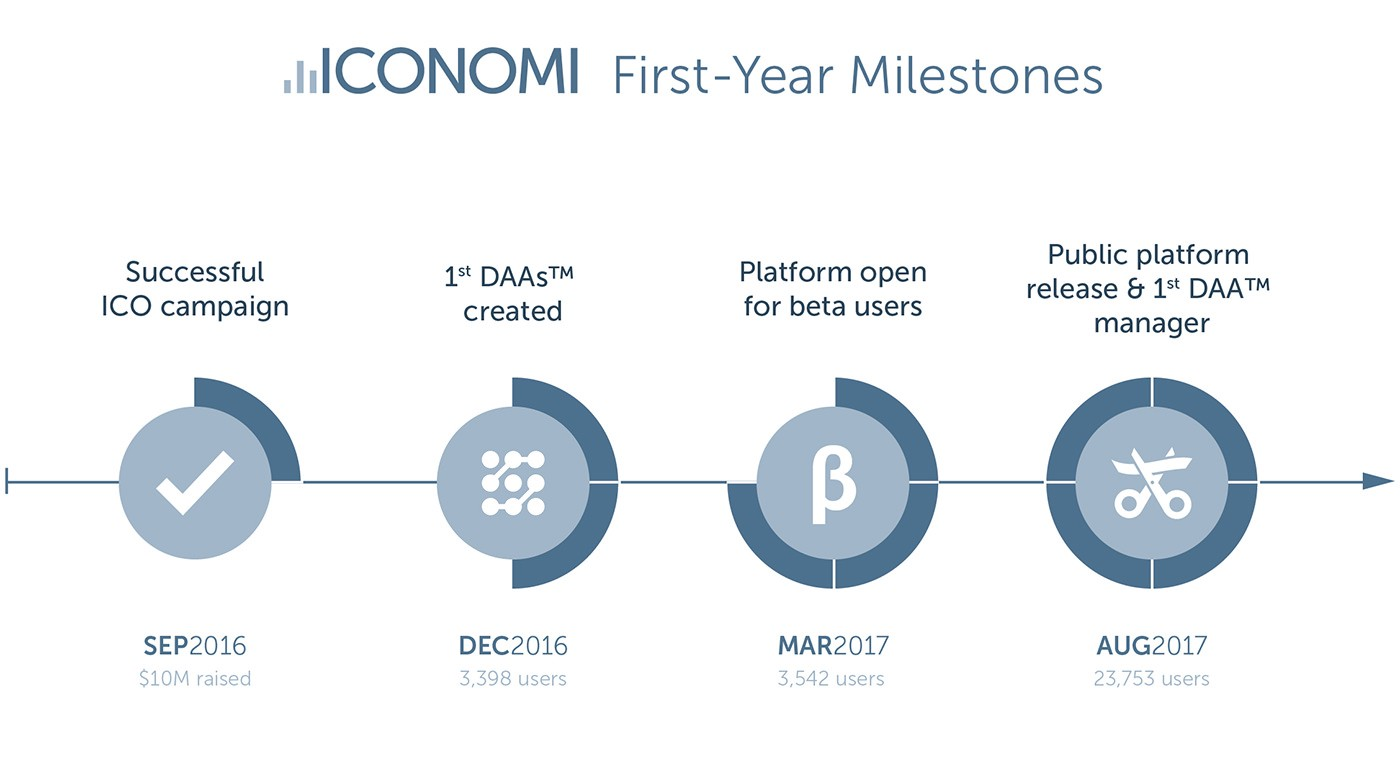 iconomi s first anniversary celebrating one year in business