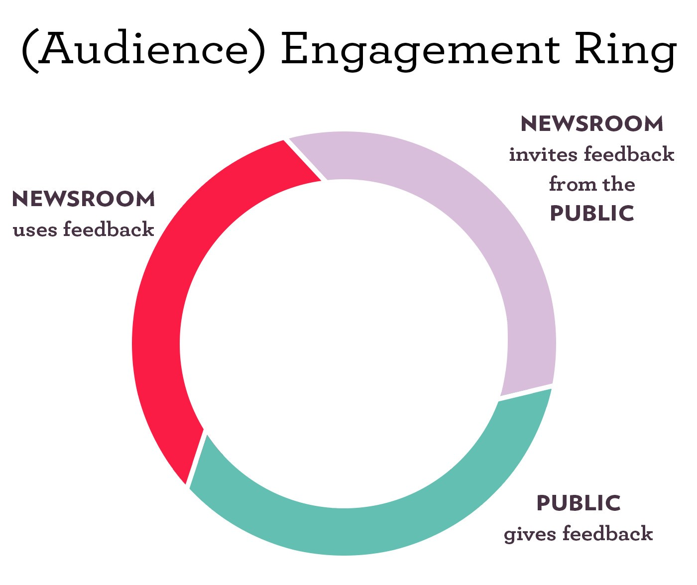 "What We Mean When We Talk About ""Engagement"" – We Are Hearken – Medium"