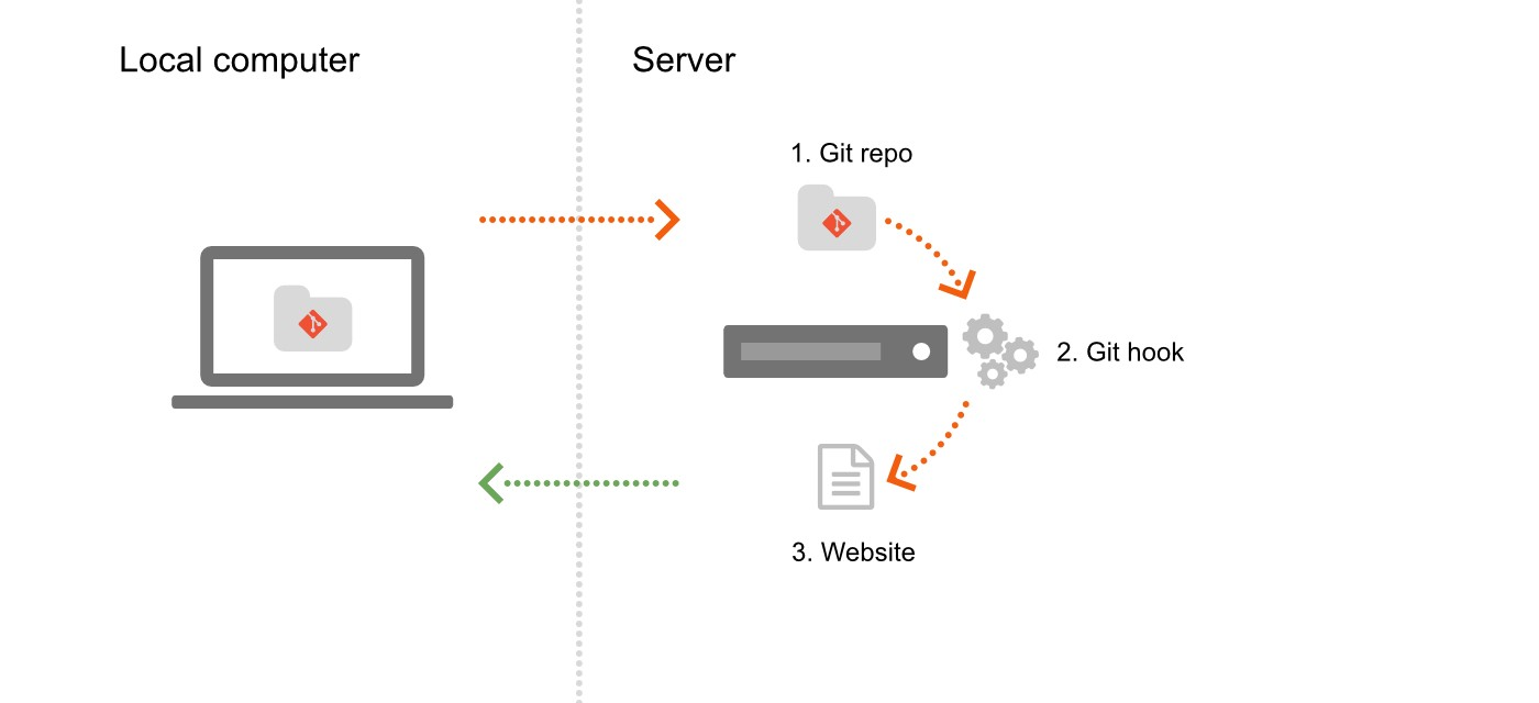 Deploy a website to a remote server with git push franois romain git is a great tool for version control but not only it can also simplify the deployment process thanks to git hooks ccuart Image collections