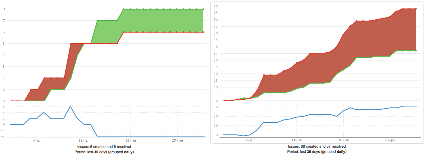 Jira confluence shorthands for noestimates ganz schn khn on the left a kanban team which is in a good flow which you can see form the negative created vs resolved ratio and on the right a scrum team which is ccuart Images