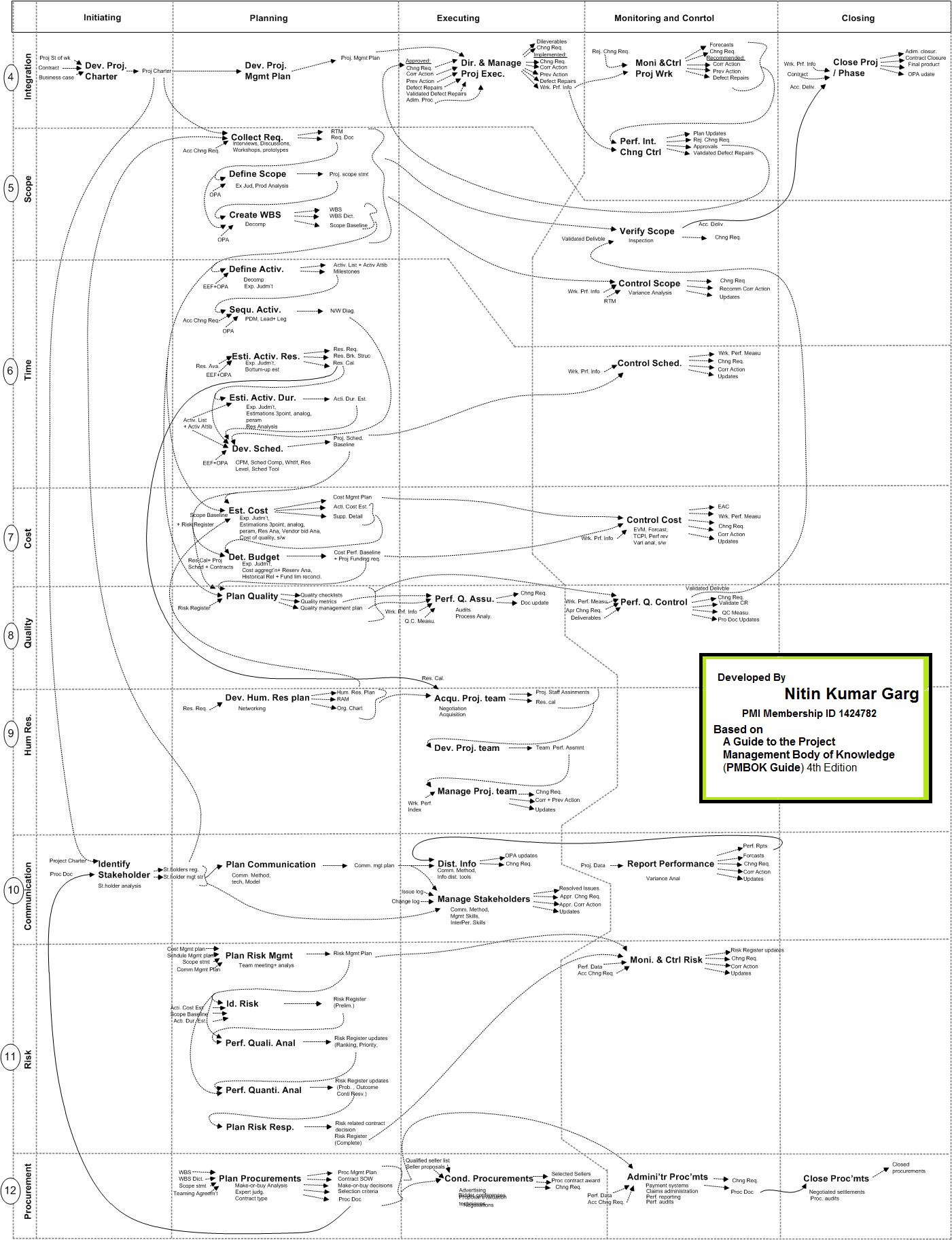 Pmbok Process Flows And Relation Between Knowledge Areas Flow Diagram Levels I Have Developed This In Microsoft Visio My Favorite Designing Tool To Understand One Can Beginner Level Understanding Of