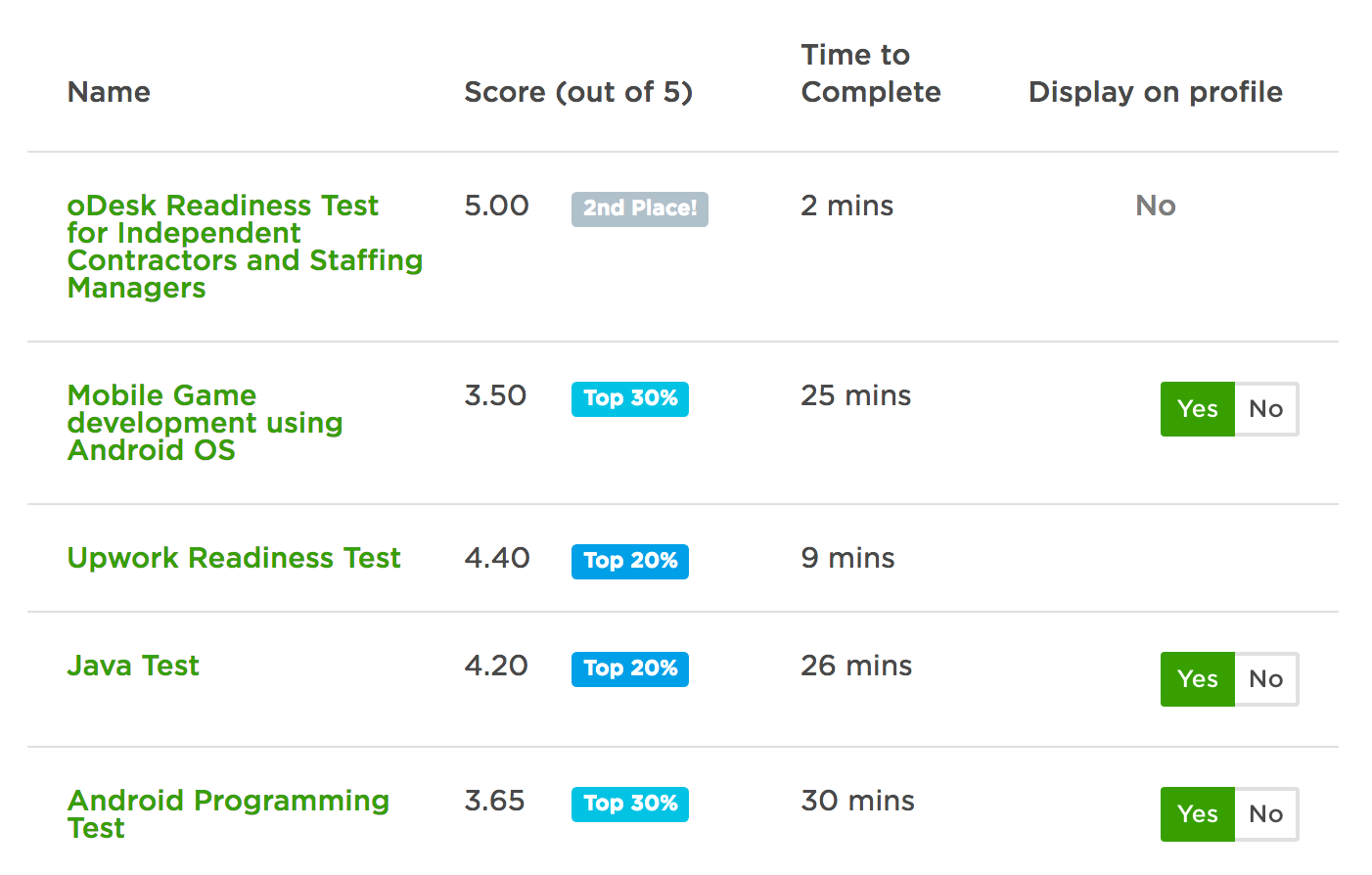 Work on freelance: why do you need a test task