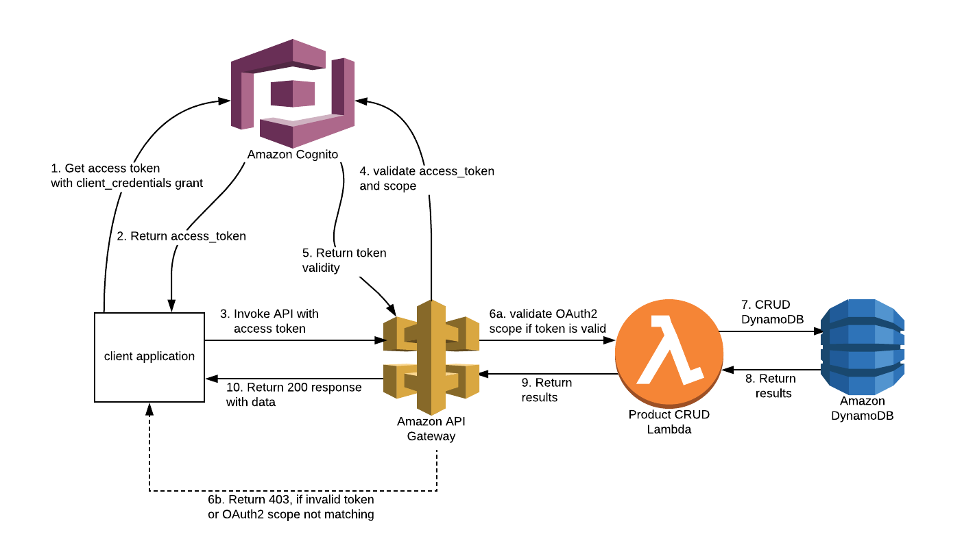 Part 1 securing aws api gateway using aws cognito oauth2 scopes below is the architecture diagram ccuart Gallery