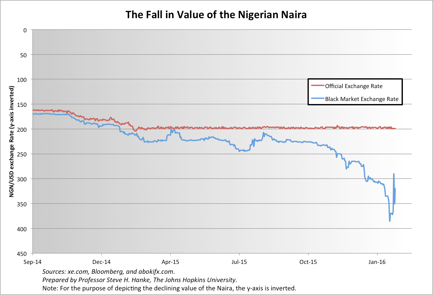 And That S Not All Last Week The Central Bank Of Nigeria Reported An Annual Inflation Rate 9 62 For January 2016 Real Was