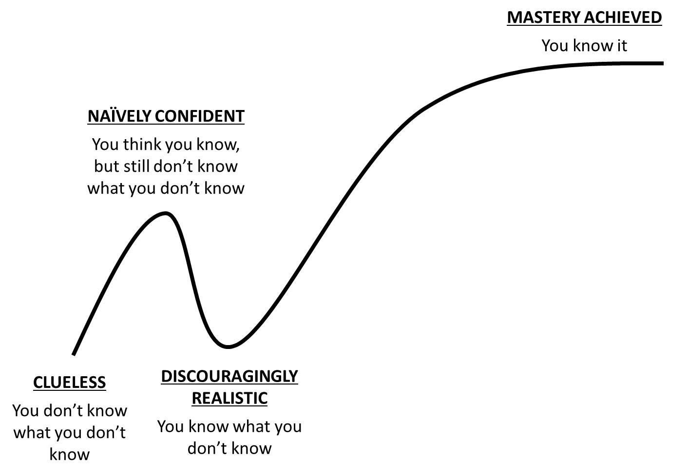 the learning curve is killer be aware of it traffic and copy rh medium com learning curve formula learning curve font